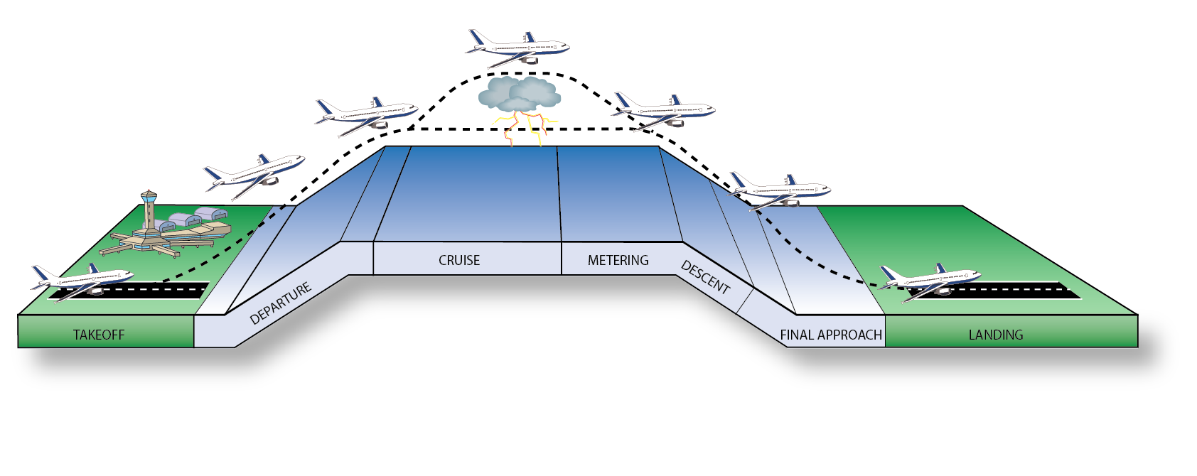 SMARTSlot: Air Traffic Management Solution | Shift Aviation